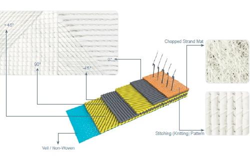multi-axial-fabrics
